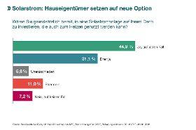 Die Ergebnisse der repräsentativen Civey-Umfrage